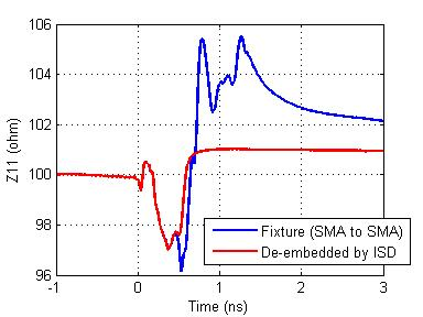 time-domain differential impedance profile.