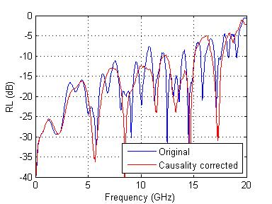 RL (dB) - S parameters change after causality correction