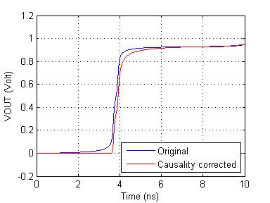 VOUT (Volt) - S parameters change after causality correction
